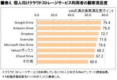 表4.個人向けクラウドストレージサービス利用者の顧客満足度