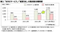 表3.「MVNOサービス」「格安SIM」の契約数市場規模