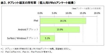 表3.タブレット端末の所有率(個人向けWebアンケート結果)