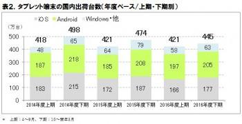 表2.タブレット端末の国内出荷台数予測(年度ベース/上期・下期別)