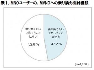 表1.MNOユーザーのMVNOへの乗り換え検討経験