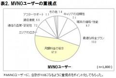 表2.MNOユーザーのMVNOへの乗り換え検討経験