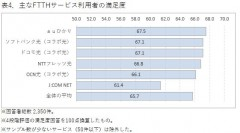 表4.主なFTTHサービス利用者の満足度