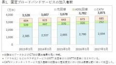 表1.固定ブローバンドサービスの加入者数
