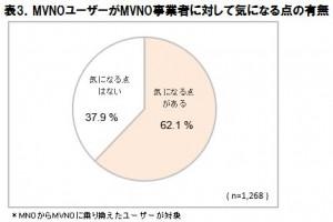 表3.MVNOユーザーがMVNO事業者に対して気になる点の有無