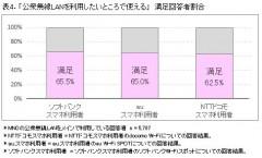表4.「公衆無線LANを利用したいところで使える」満足回答者割合