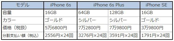 楽天モバイルアイフォン表