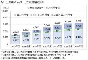 表1.2017公衆無線LAN
