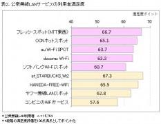表2.公衆無線LANサービスの利用者満足度