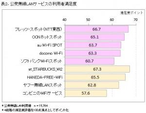表2.2017公衆無線LAN
