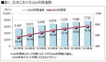 表1.日本におけるSNS利用者数