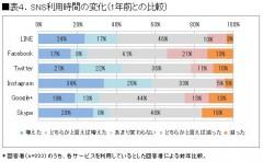 表4.SNS利用時間の変化