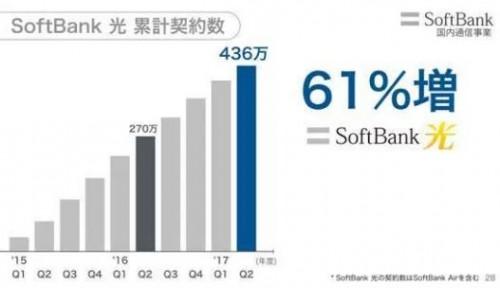 SoftBank光累計契約数