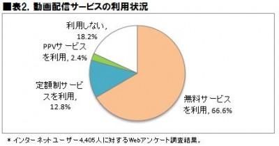 表2.動画配信サービスの利用状況