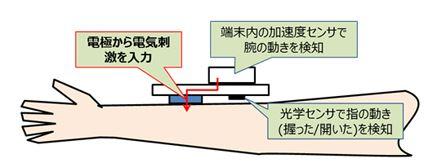 触感型インタフェースの仕組み