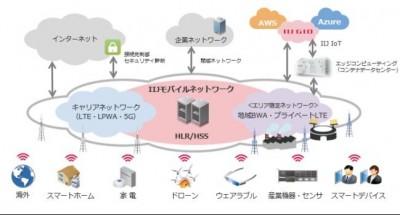 IIJ、フルMVNOとして法人向けモバイルデータ通信サービス「IIJモバイルサービス/タイプI」を提供開始