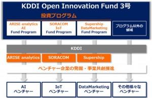 KDDI投資