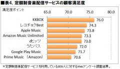 表4.定額席音楽配信サービスの顧客満足度