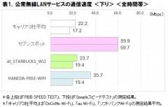 表1.公衆無線LANサービスの通信速度<下り><全時間帯>