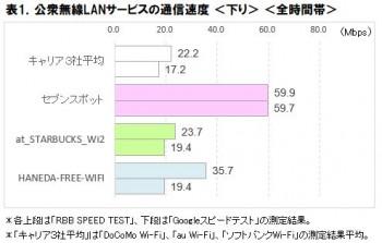 表1.公衆無線LANサービスの通信速度