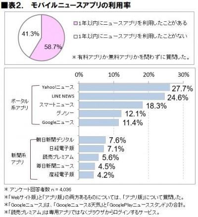 表2.モバイルニュースアプリの利用率
