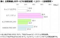 表4.公衆無線LANサービスの通信速度<上り><全時間帯>