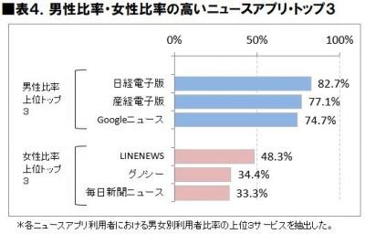 表4.男性比率・女性比率の高いニュースアプリTOP3