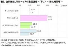 表3.公衆無線LANサービスの通信速度<下り><繁忙時間帯>
