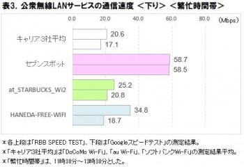 表3.公衆無線LANサービスの通信速度
