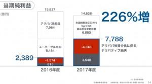softbank決算当期純利益2