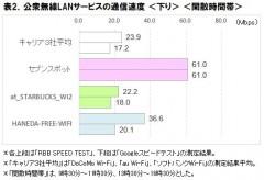 表2.公衆無線LANサービスの通信速度<下り><閑散時間帯>