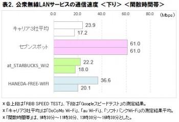 表2.公衆無線LANサービスの通信速度