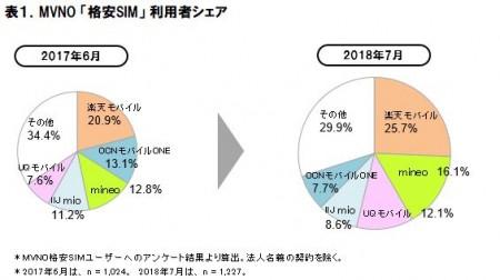 表1.MVNO「格安SIM」利用者シェア