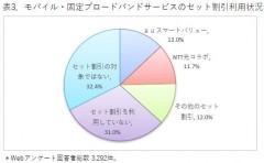 表3.モバイル・固定ブロードバンドサービスのセット割引利用状況
