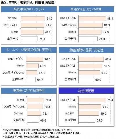 表2.MVNO「格安SIM」利用者満足度