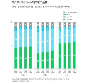 LINE調査2