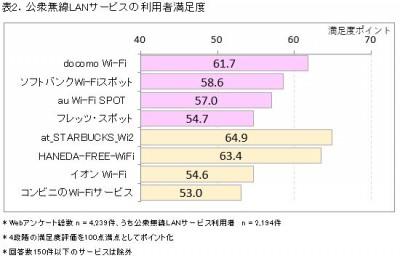 表2.公衆無線LAN2018