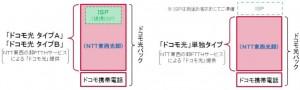 NTTドコモ富山概要3