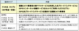 NTTドコモ富山概要1