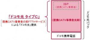 NTTドコモ富山概要2