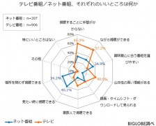 BIGLOBE調べ7