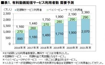 表1.2019有料動画配信