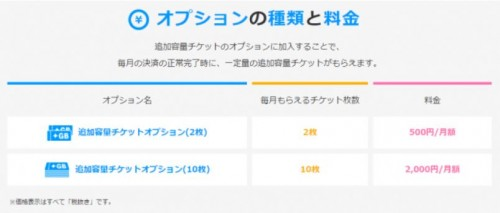MVNOサービス「LinksMate」、データ通信容量を追加できる「追加容量チケットオプション」の提供開始