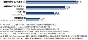 映像メディアサービス利用率1-1