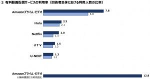 映像メディアサービス利用率3
