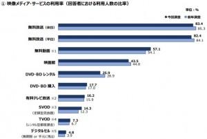 映像メディアサービス利用率1