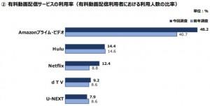 映像メディアサービス利用率2