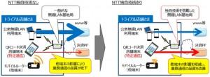 NTT西日本3