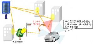 5Gアンテナ使用イメージ