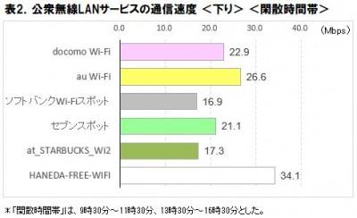 表2.公衆無線LAN速度調査